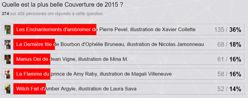 Résultats V&S Awards 2015 Couverture