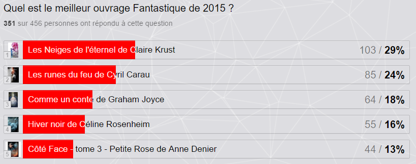 Résultats V&S Awards 2015 Fantastique