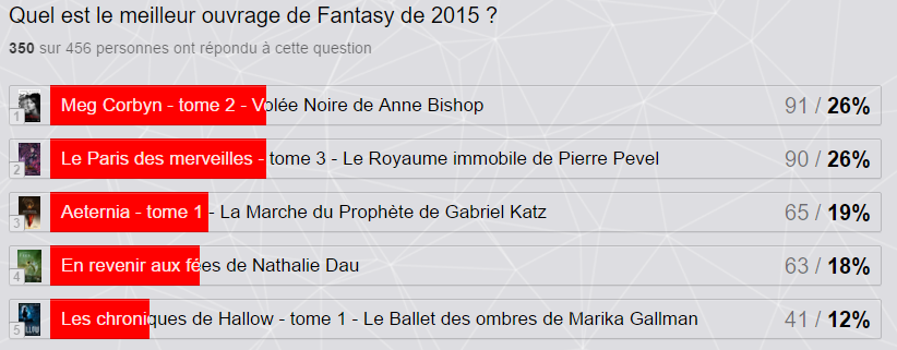 Résultats V&S Awards 2015 Fantasy